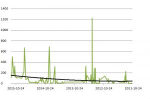 Nombre de visualisations en décembre 2015 par articles classés par ordre chronologique de parution.